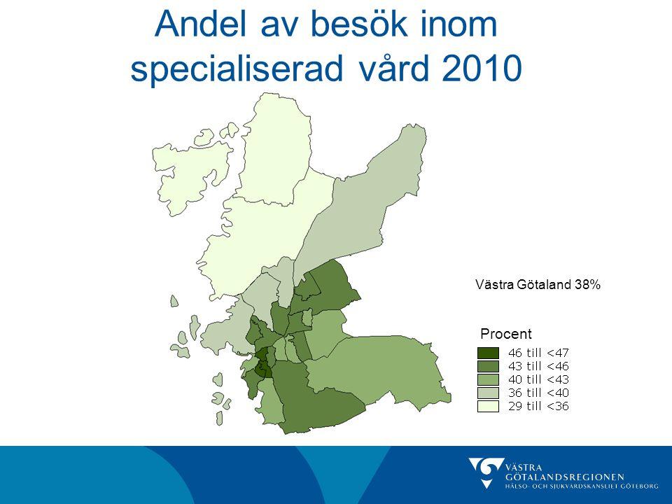 Andel av besök inom specialiserad vård 2010