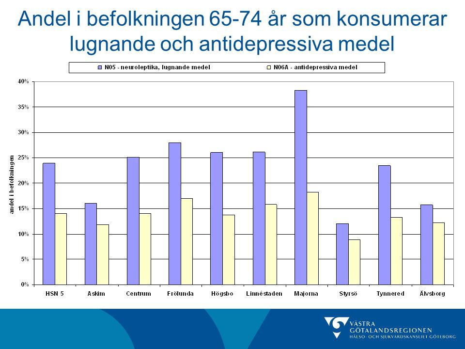 Andel i befolkningen 65-74 år som konsumerar lugnande och antidepressiva medel