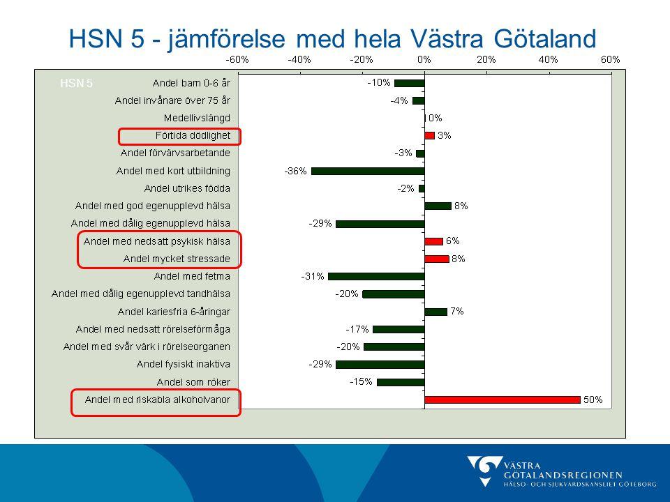 HSN 5 - jämförelse med hela Västra Götaland