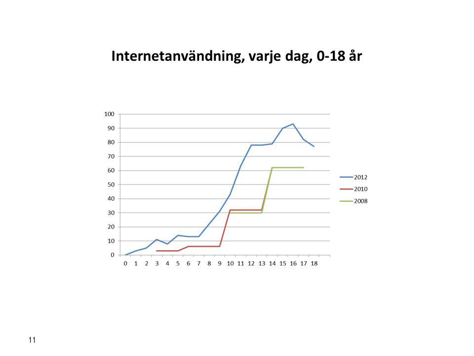 Internetanvändning, varje dag, 0-18 år
