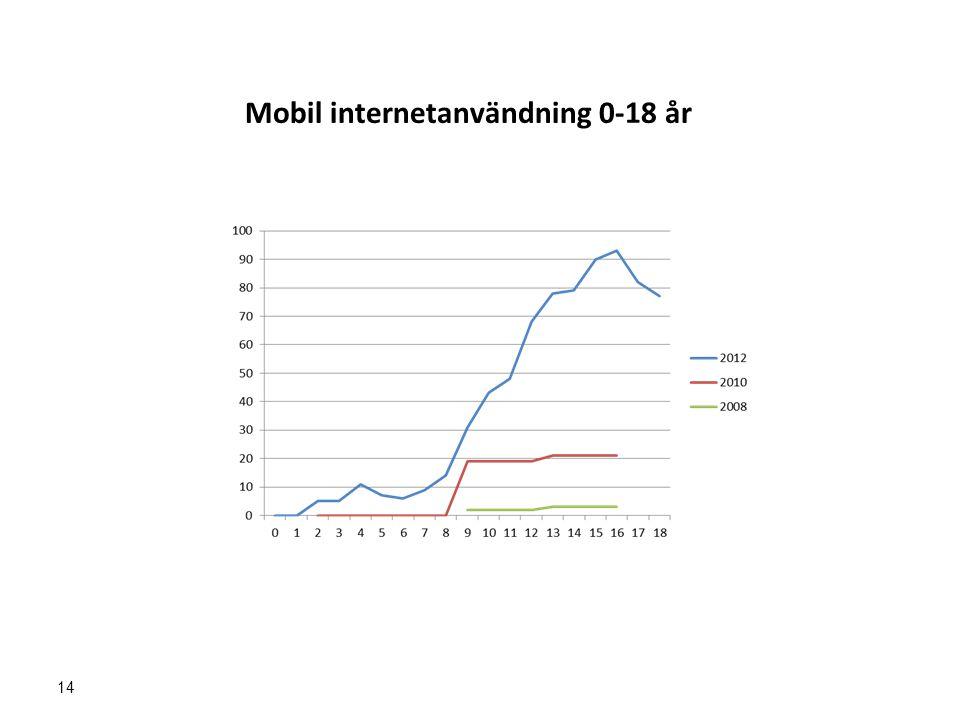 Mobil internetanvändning 0-18 år