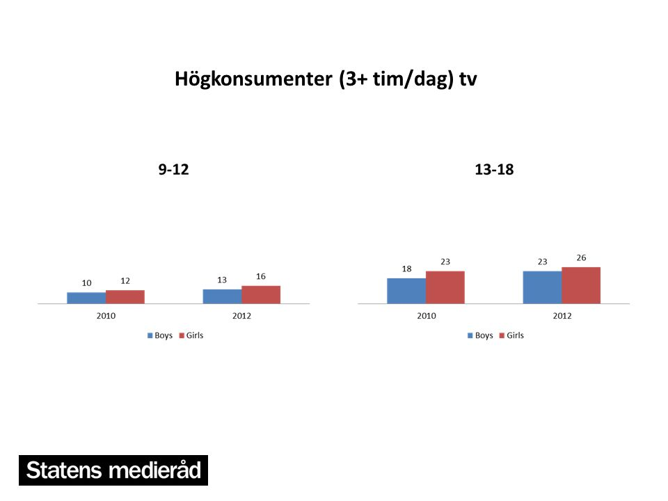 Högkonsumenter (3+ tim/dag) tv