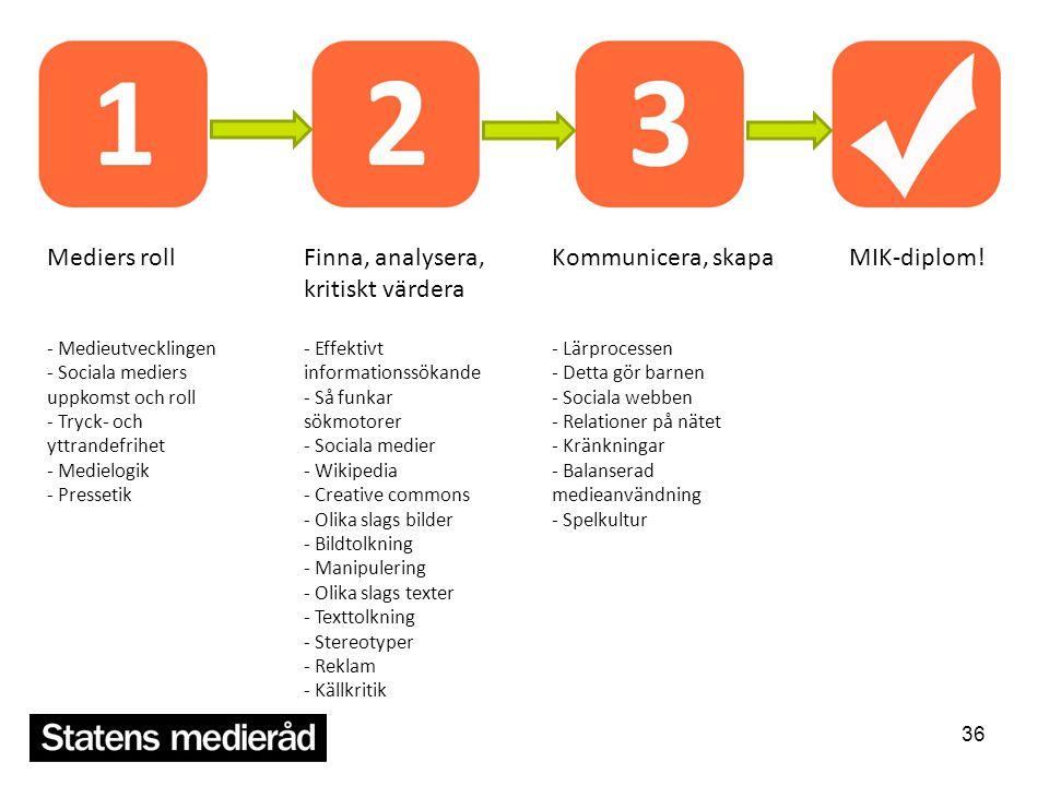 Mediers roll - Medieutvecklingen - Sociala mediers uppkomst och roll - Tryck- och yttrandefrihet - Medielogik - Pressetik.