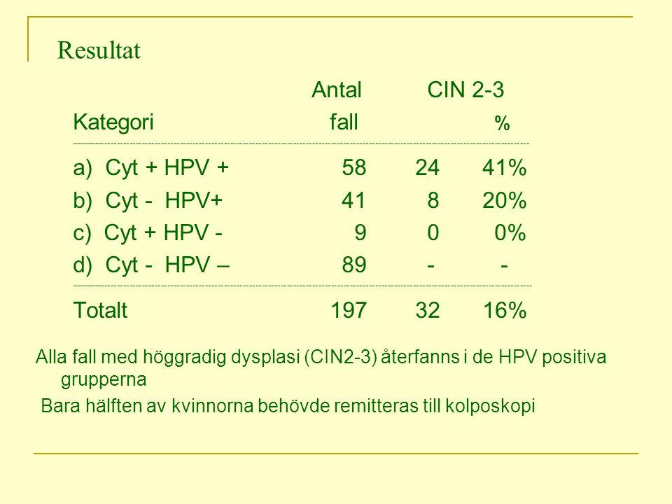 Resultat Antal CIN 2-3 Kategori fall % a) Cyt + HPV + 58 24 41%