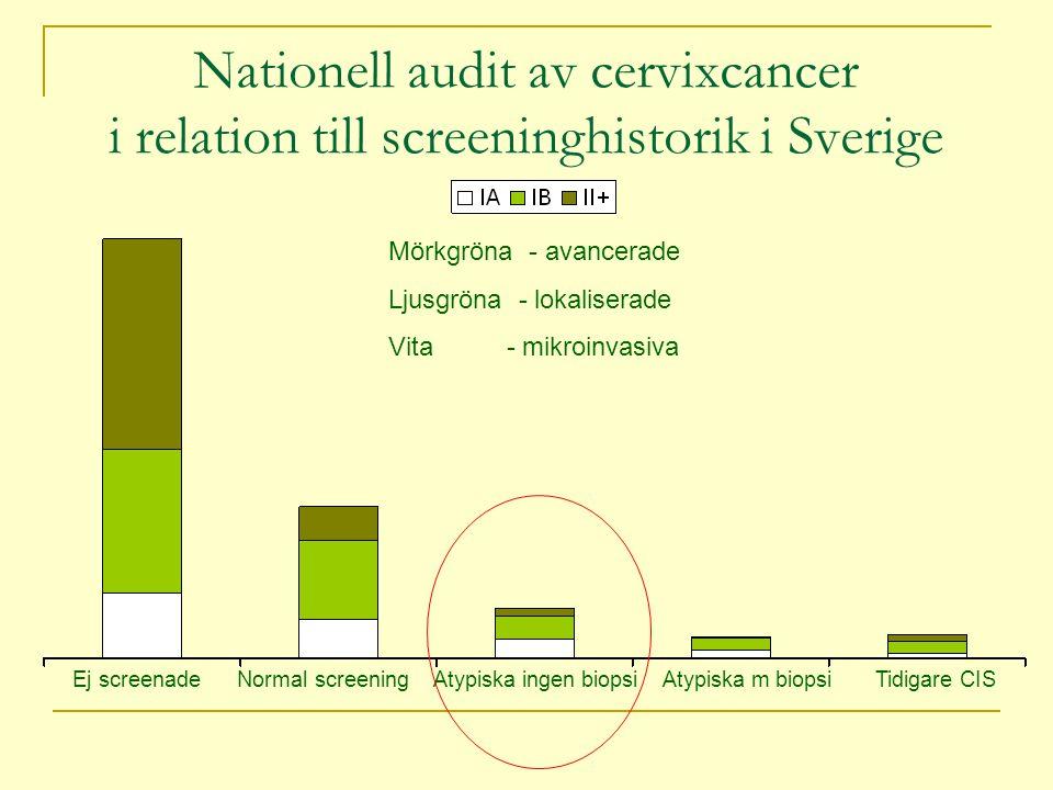 Nationell audit av cervixcancer i relation till screeninghistorik i Sverige
