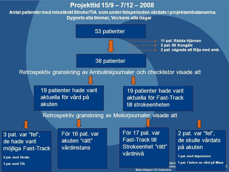 Projekttid 15/9 – 7/12 – 2008 53 patienter 38 patienter