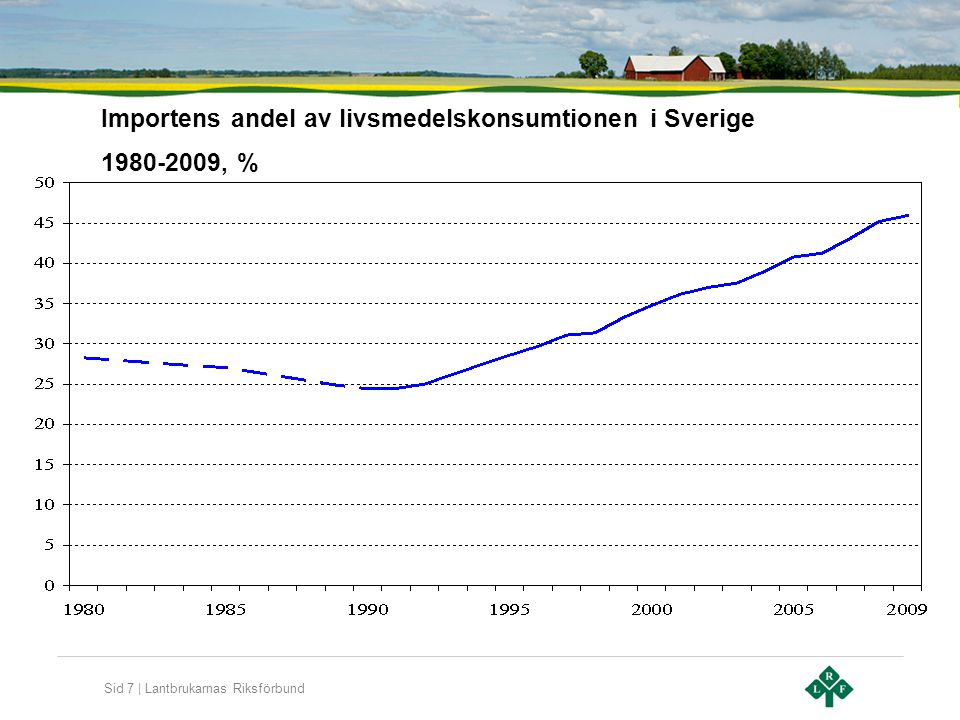 Importens andel av livsmedelskonsumtionen i Sverige 1980-2009, %