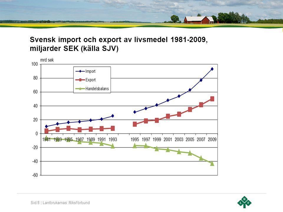 Svensk import och export av livsmedel 1981-2009, miljarder SEK (källa SJV)