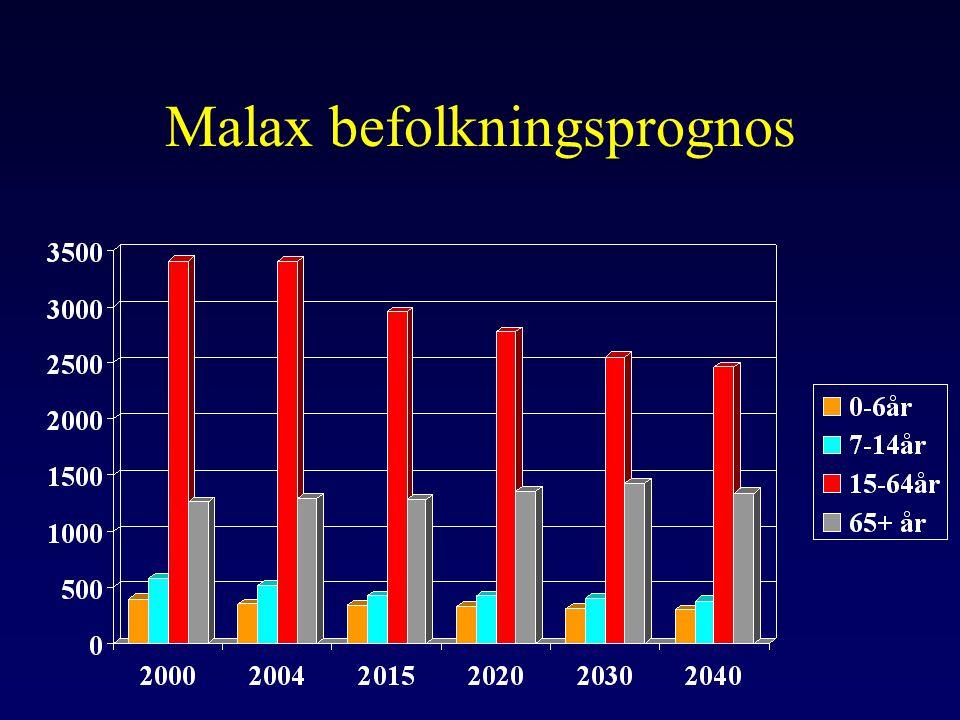 Malax befolkningsprognos