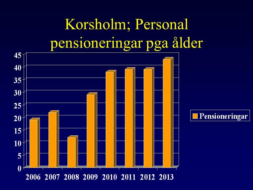 Korsholm; Personal pensioneringar pga ålder