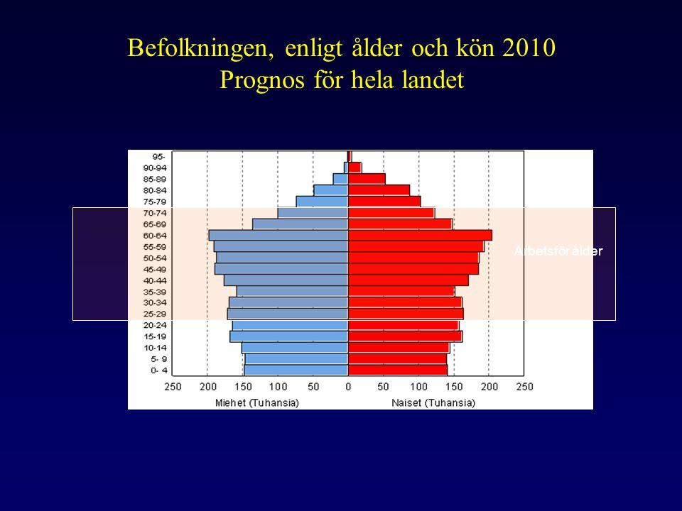 Befolkningen, enligt ålder och kön 2010 Prognos för hela landet