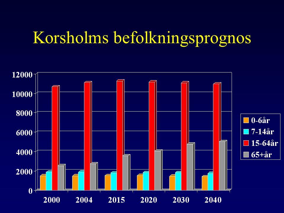 Korsholms befolkningsprognos
