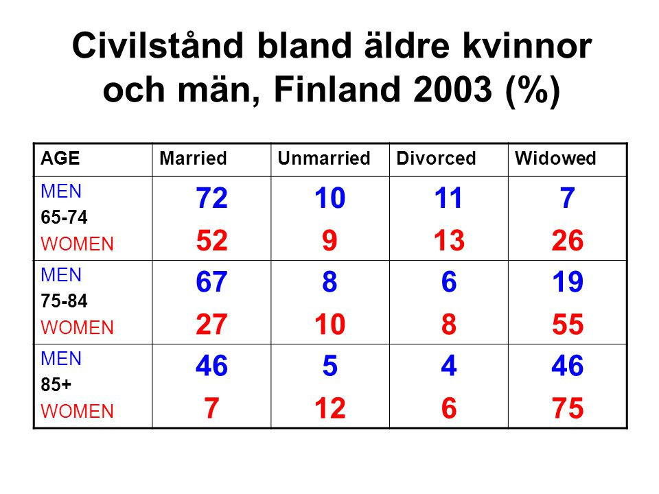 Civilstånd bland äldre kvinnor och män, Finland 2003 (%)