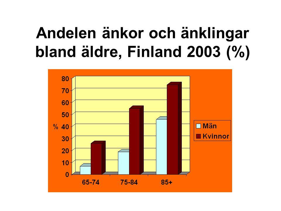 Andelen änkor och änklingar bland äldre, Finland 2003 (%)
