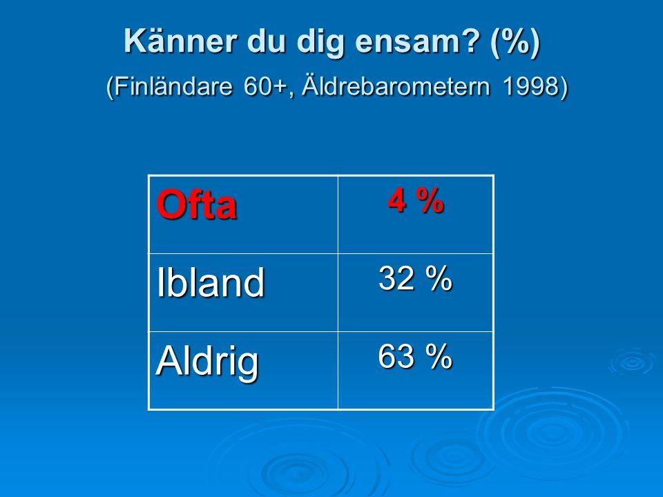 Känner du dig ensam (%) (Finländare 60+, Äldrebarometern 1998)