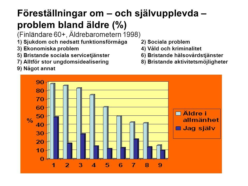 Föreställningar om – och självupplevda – problem bland äldre (%) (Finländare 60+, Äldrebarometern 1998) 1) Sjukdom och nedsatt funktionsförmåga 2) Sociala problem 3) Ekonomiska problem 4) Våld och kriminalitet 5) Bristande sociala servicetjänster 6) Bristande hälsovårdstjänster 7) Alltför stor ungdomsidealisering 8) Bristande aktivitetsmöjligheter 9) Något annat