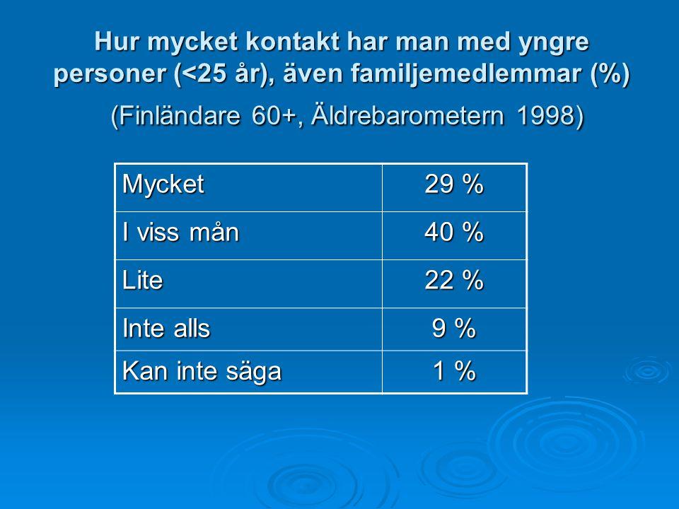 Hur mycket kontakt har man med yngre personer (<25 år), även familjemedlemmar (%) (Finländare 60+, Äldrebarometern 1998)