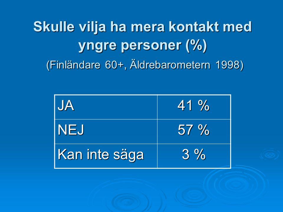 Skulle vilja ha mera kontakt med yngre personer (%) (Finländare 60+, Äldrebarometern 1998)
