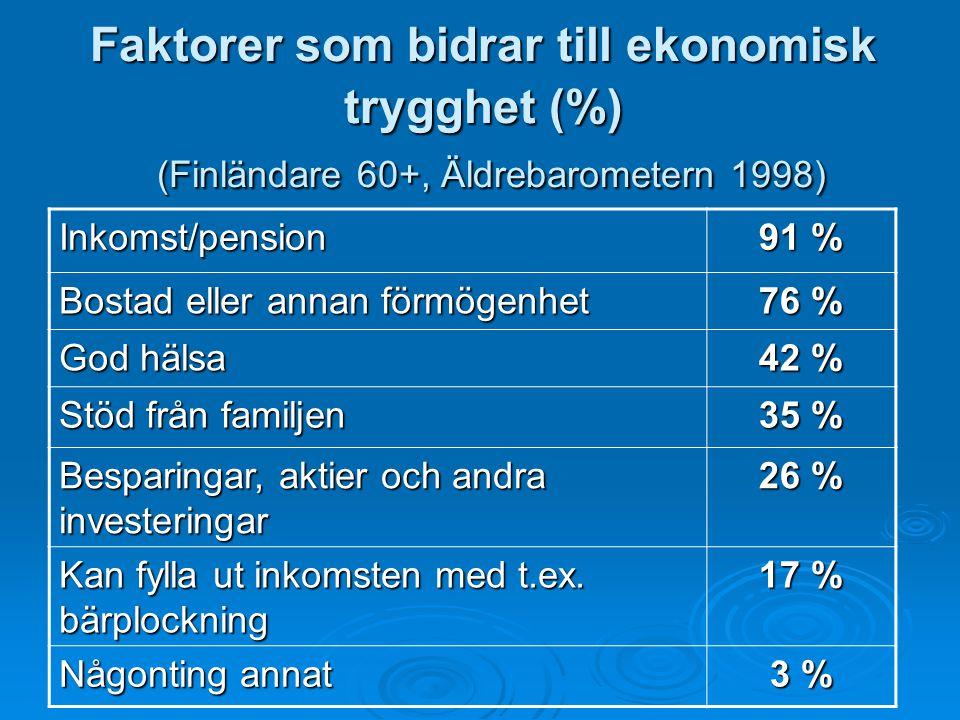 Faktorer som bidrar till ekonomisk trygghet (%) (Finländare 60+, Äldrebarometern 1998)