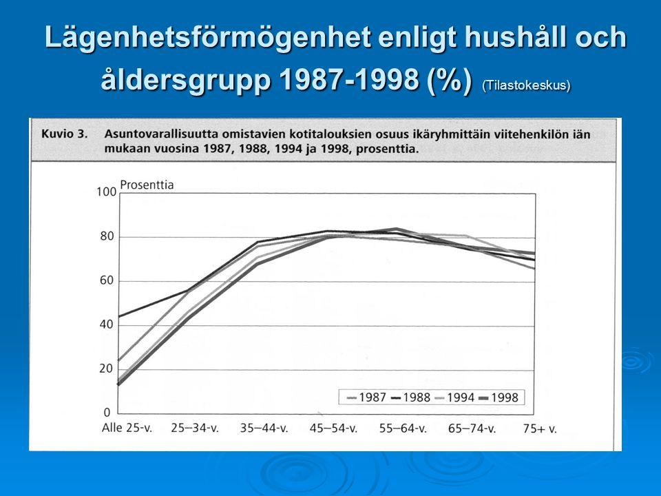 Lägenhetsförmögenhet enligt hushåll och åldersgrupp 1987-1998 (%) (Tilastokeskus)