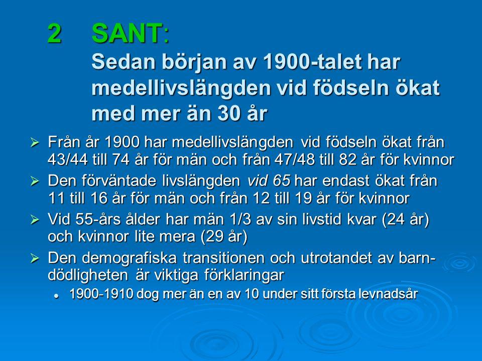 SANT: Sedan början av 1900-talet har medellivslängden vid födseln ökat med mer än 30 år