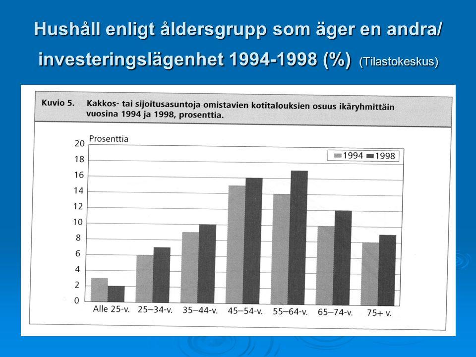 Hushåll enligt åldersgrupp som äger en andra/ investeringslägenhet 1994-1998 (%) (Tilastokeskus)