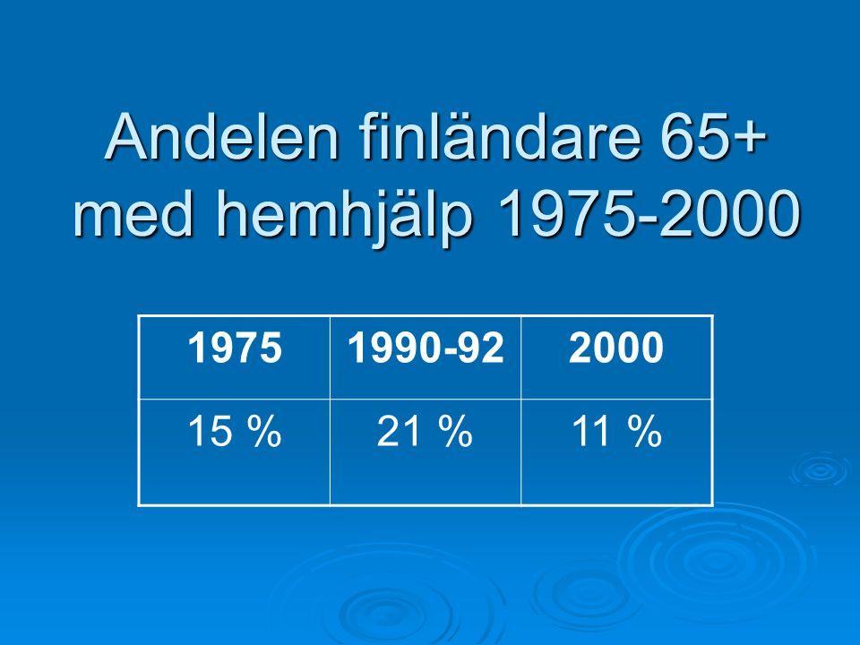 Andelen finländare 65+ med hemhjälp 1975-2000