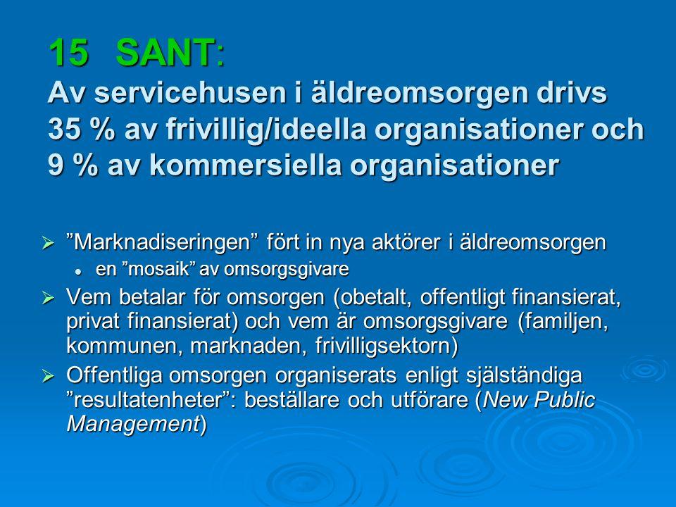 15 SANT: Av servicehusen i äldreomsorgen drivs 35 % av frivillig/ideella organisationer och 9 % av kommersiella organisationer