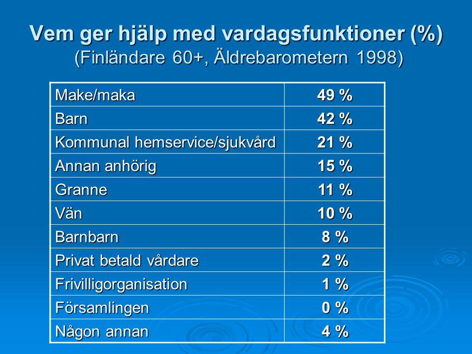 Vem ger hjälp med vardagsfunktioner (%) (Finländare 60+, Äldrebarometern 1998)
