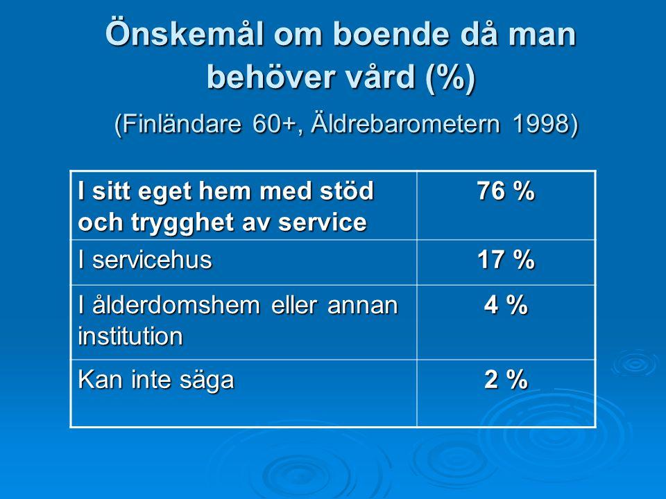 Önskemål om boende då man behöver vård (%) (Finländare 60+, Äldrebarometern 1998)