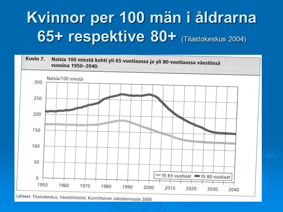 Kvinnor per 100 män i åldrarna 65+ respektive 80+ (Tilastokeskus 2004)