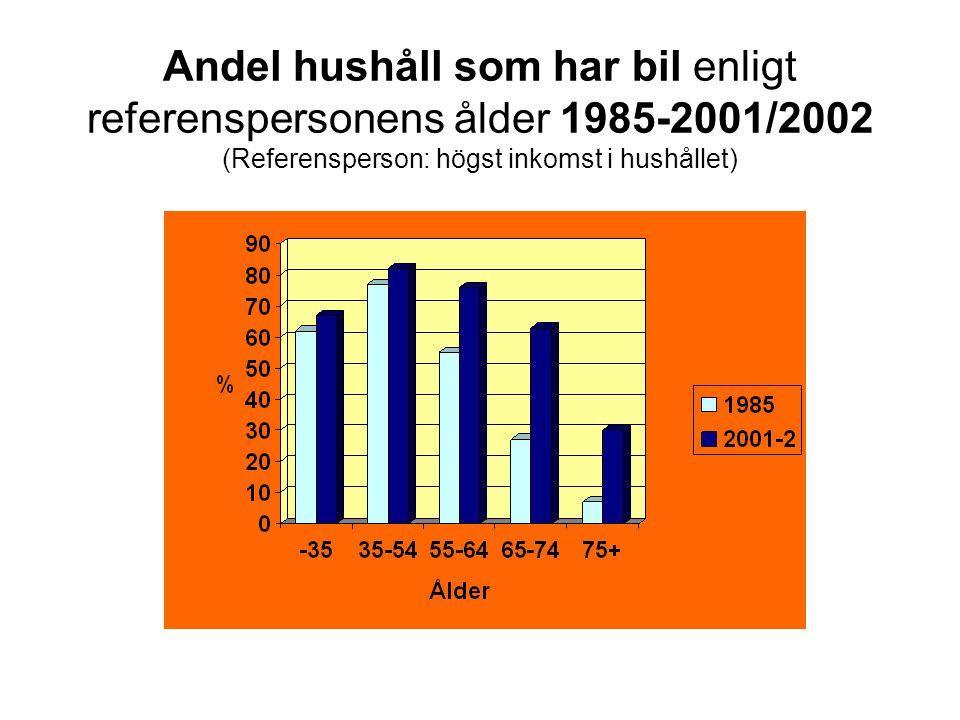Andel hushåll som har bil enligt referenspersonens ålder 1985-2001/2002 (Referensperson: högst inkomst i hushållet)