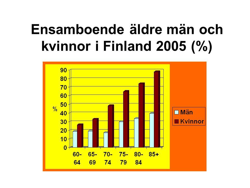 Ensamboende äldre män och kvinnor i Finland 2005 (%)