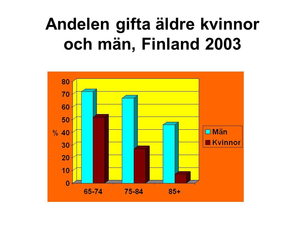 Andelen gifta äldre kvinnor och män, Finland 2003