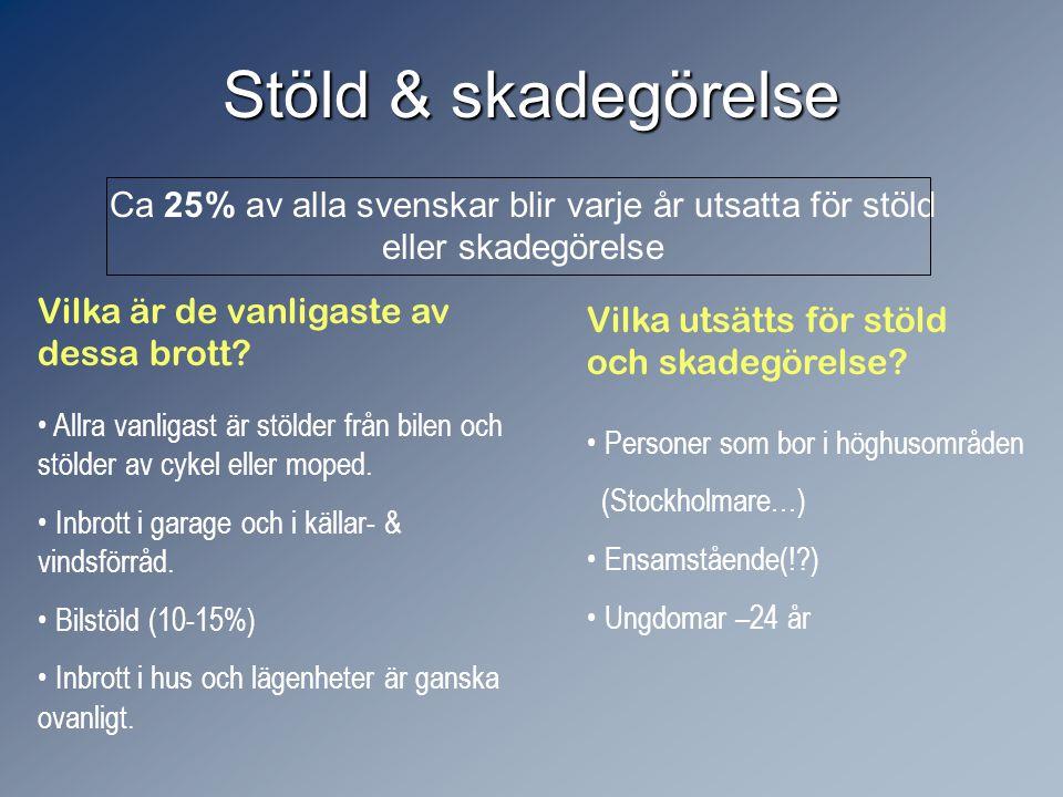 Stöld & skadegörelse Ca 25% av alla svenskar blir varje år utsatta för stöld eller skadegörelse. Vilka är de vanligaste av dessa brott