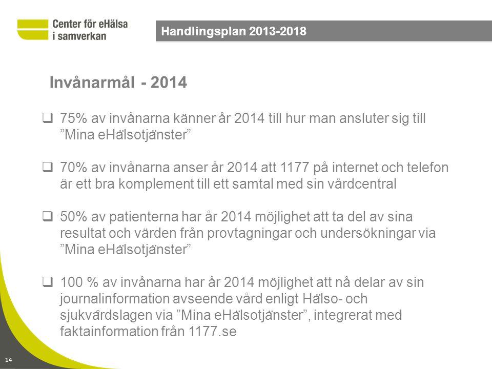 Handlingsplan 2013-2018 Invånarmål - 2014. 75% av invånarna känner år 2014 till hur man ansluter sig till Mina eHälsotjänster