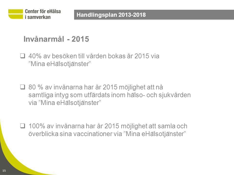 Handlingsplan 2013-2018 Invånarmål - 2015. 40% av besöken till vården bokas år 2015 via Mina eHälsotjänster