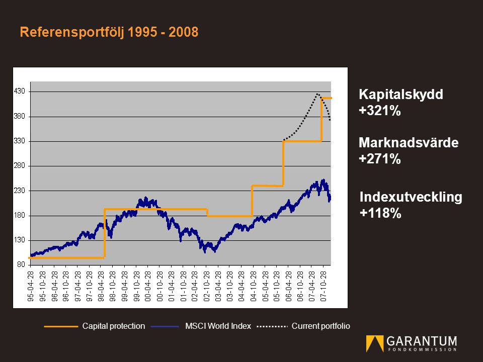 Referensportfölj 1995 - 2008 Kapitalskydd +321% Marknadsvärde +271%