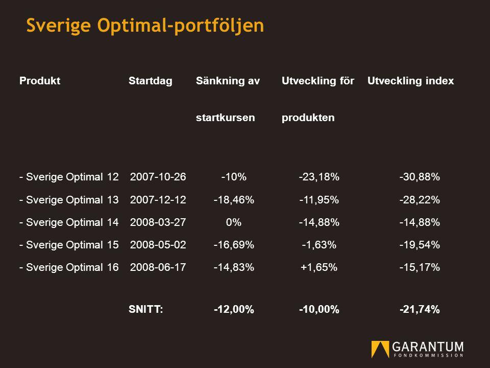 Sverige Optimal-portföljen