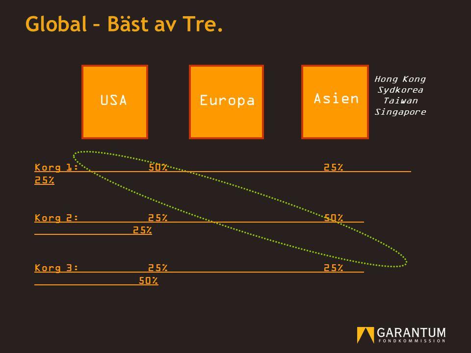 Global – Bäst av Tre. USA Asien Europa Korg 1: 50% 25% 25%