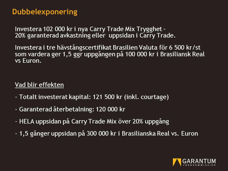 Dubbelexponering Investera 102 000 kr i nya Carry Trade Mix Trygghet – 20% garanterad avkastning eller uppsidan i Carry Trade.