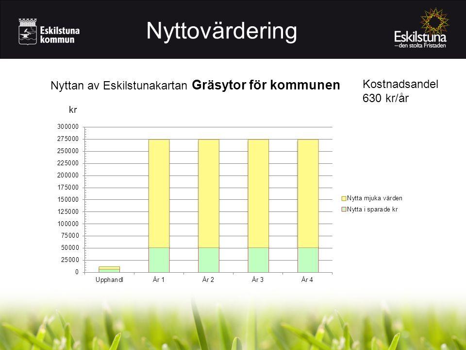Nyttovärdering Nyttan av Eskilstunakartan Gräsytor för kommunen