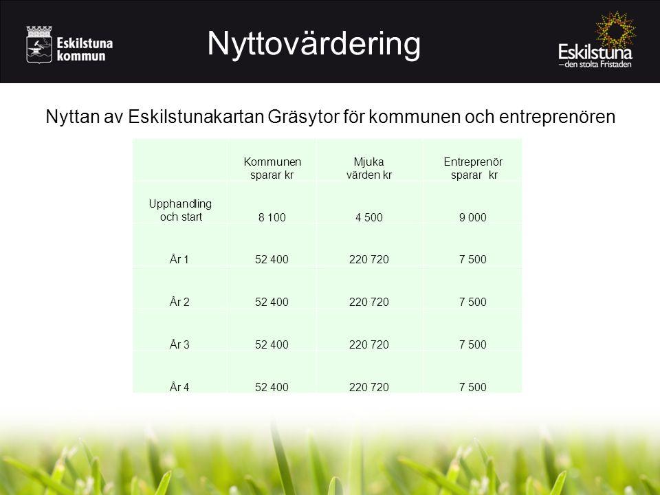 Nyttovärdering Nyttan av Eskilstunakartan Gräsytor för kommunen och entreprenören. Kommunen sparar kr.