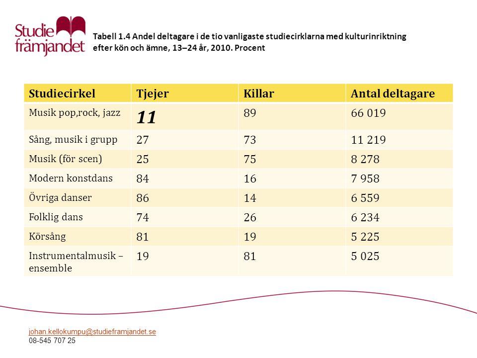 11 Studiecirkel Tjejer Killar Antal deltagare 89 66 019 27 73 11 219