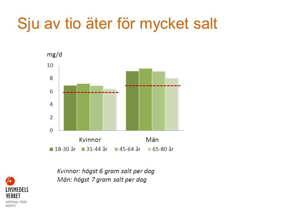 Sju av tio äter för mycket salt