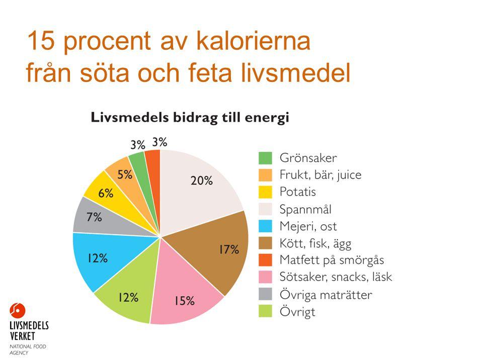 15 procent av kalorierna från söta och feta livsmedel