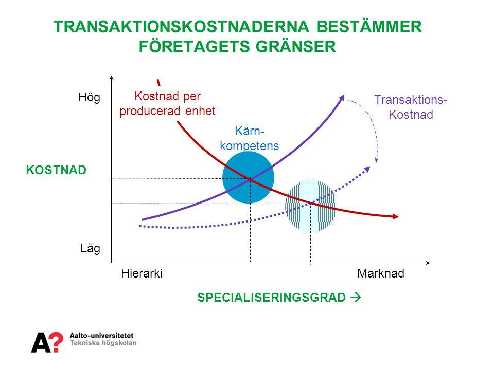 TRANSAKTIONSKOSTNADERNA BESTÄMMER FÖRETAGETS GRÄNSER