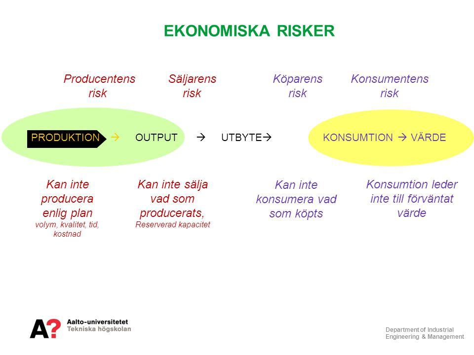 EKONOMISKA RISKER Producentens risk Säljarens risk Köparens risk
