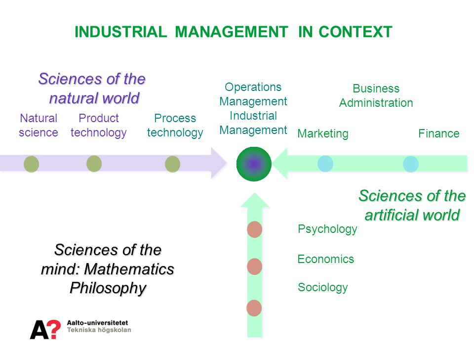 INDUSTRIAL MANAGEMENT IN CONTEXT