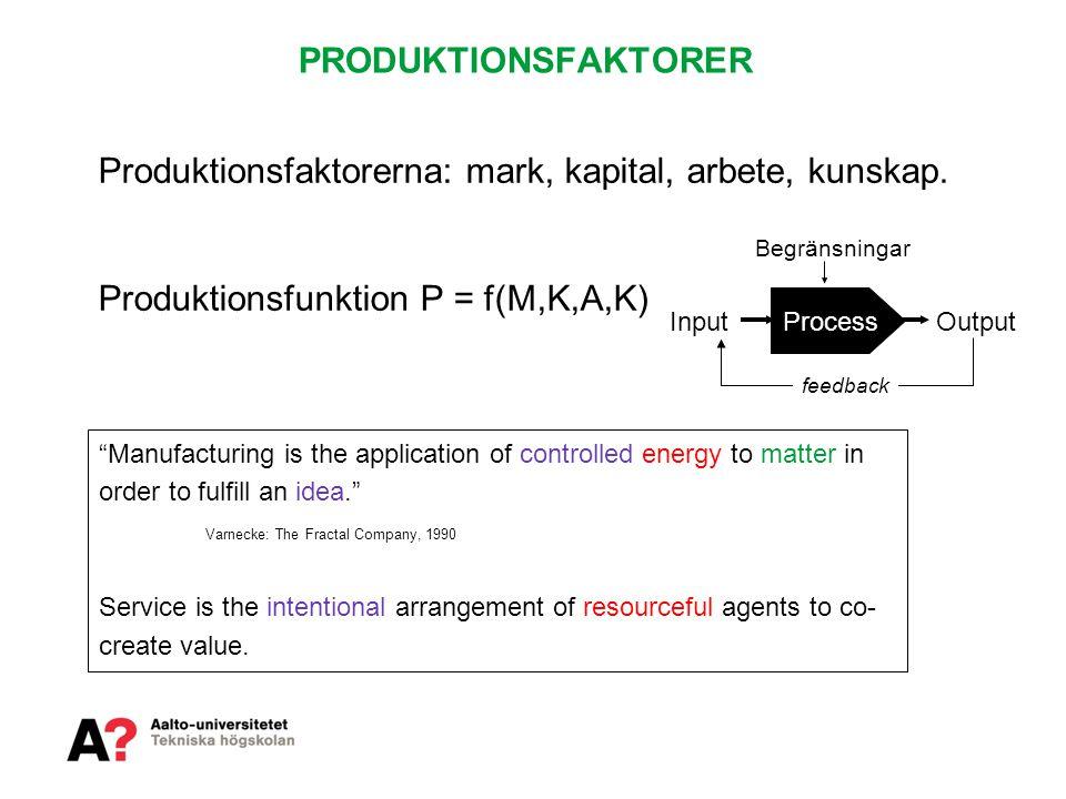 Produktionsfaktorerna: mark, kapital, arbete, kunskap.